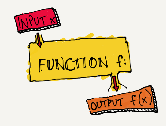 input-function-output